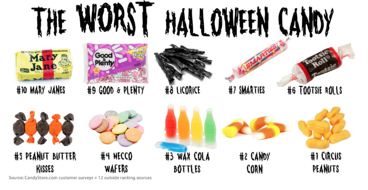 Students+Try+the+Worst+Halloween+Candy