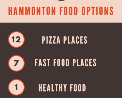 Hammonton needs more healthy fast food options